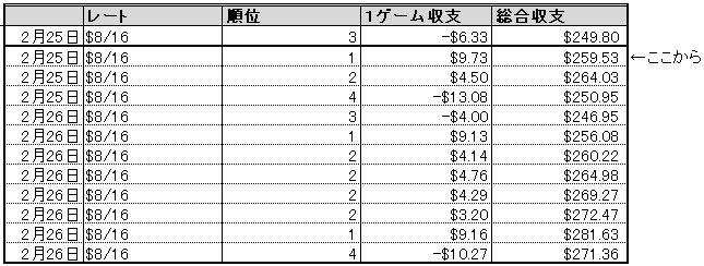 DORA麻雀収支_0226_excel