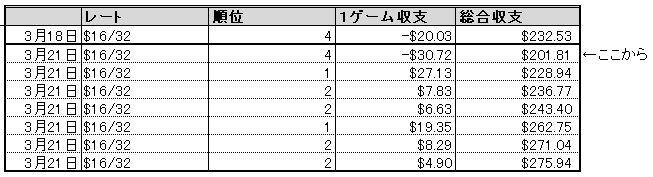 DORA麻雀収支_0321_excel