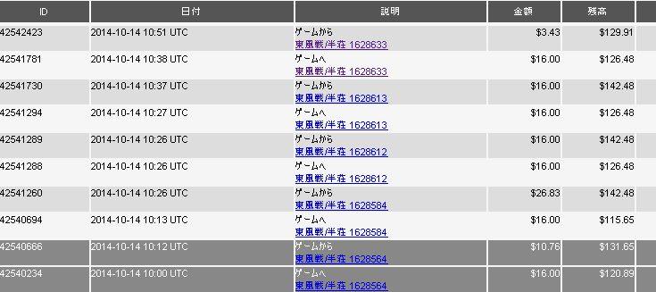 20141015_DORA麻雀収支表