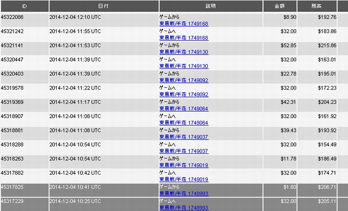 20141204_DORA麻雀収支表