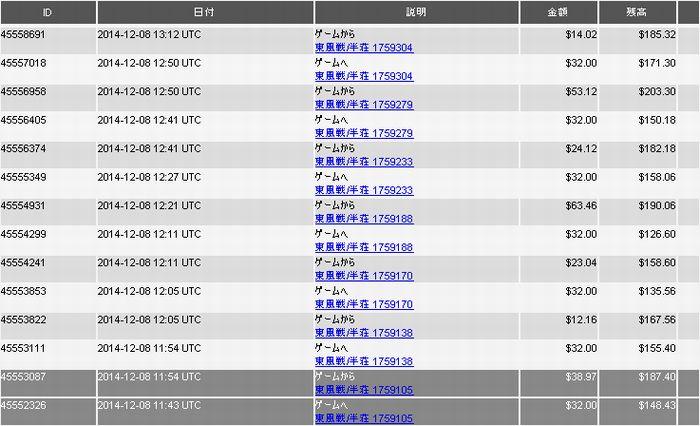 20141208_DORA麻雀収支表