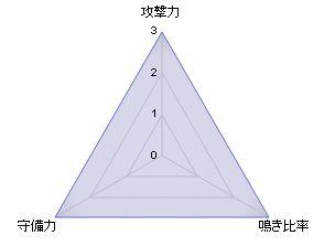 DORA麻雀_karly_レーダーチャート