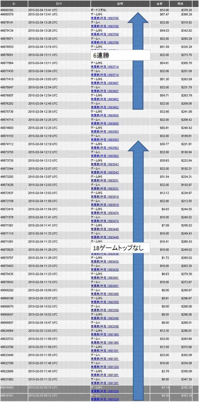 20150205_DORA麻雀収支表
